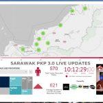 SARAWAK PKP 3.0 LIVE UPDATES, 16/7/2021